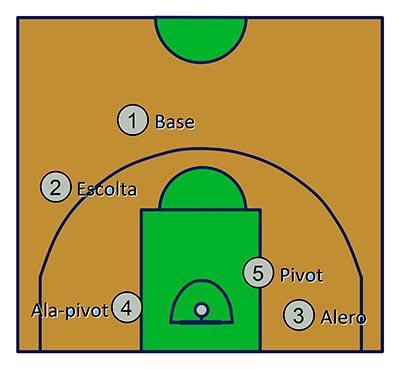 posiciones en cancha de baloncesto